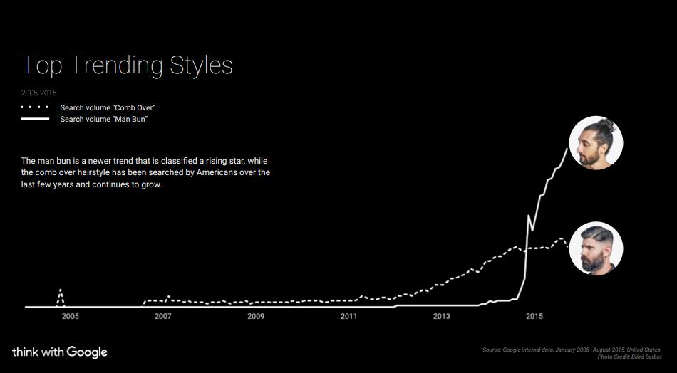 """Der fulminante Aufstieg des """"Man Bun"""" im Vergleich zum """"Cromb Over"""". Ausschnitt aus dem """"Beauty Trends 2015""""-Report von Google."""